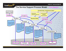 What Is The Difference Between Helpdesk And Service Desk October 2008 Transforming From Help Desk To Service Desk Lowering U2026