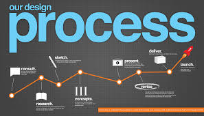 website design company things to consider before choosing a website designing company