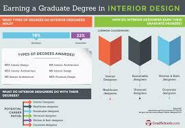 interior decorating degree design and degree in interior design