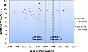 quality of reporting and evidence in american academy of