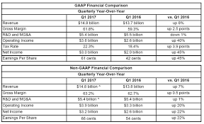 intel announces record first quarter revenue of 14 8 billion