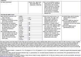 dietary reference intakes table nutritional requirements obgyn key