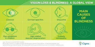 Blindness In The World World Health Days Cigna Global Health Benefits