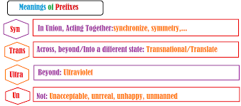meanings of prefixes u2013 proud2bteacher