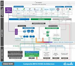 Enterprise Data Architect Resume Architecture Big Data Architecture Ppt Cool Home Design Creative