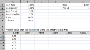 Future Value Of Annuity Table Time Value Of Money Tables In Excel Tvmcalcs Com