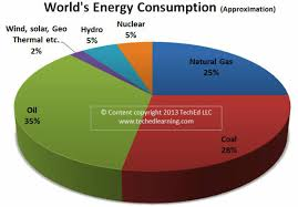 renewable and non renewable energy sources for technology