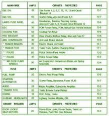 2003 ford crown victoria fuse box diagram image details