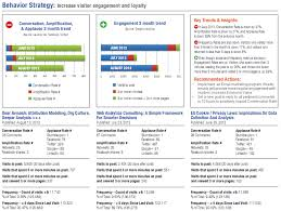 strategic u0026 tactical dashboards best practices examples