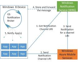 android httpurlconnection introducing windows 8 for android developers part 2 hanuk s
