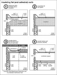 insulating a flat roof flat roof insulation and construction