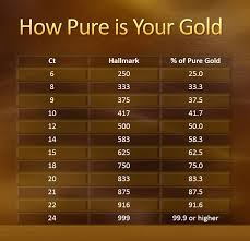 how to check purity of gold jewellery myinvestmentideas