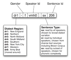 Kinds Of Tables by 11 Managing Linguistic Data