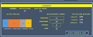 How To An Excel Template Recruitment Tracker Spreadsheet Free Hr Excel Template
