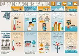 manpower sedi if only singaporeans stopped to think singapore to get hotter