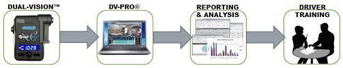 dv pro database software usa fleet solutions