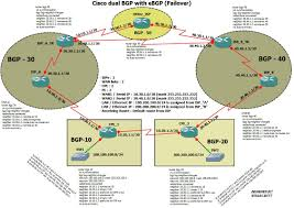 Cisco Route Map by Cisco Dual Bgp With Ebgp Failover Dr Orbit Waqas