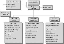 sample 4 simple matrix organization it organizational structure