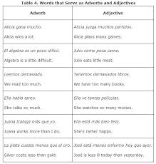 adverbs from adjectives
