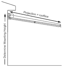 Homemade Retractable Awning Site Survey Check List Diy Retractable Awnings