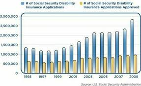 how long should i wait for social security disability ssdi