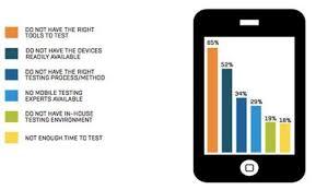 mobile testing resume lukex co