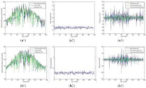 energies free full text a kalman filter based method for