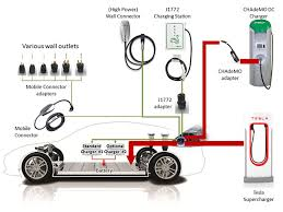 charging the model s and x teslatap