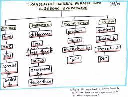 translating verbal expressions into algebraic expressions worksheets math algebra tree map translating verbal phrases into