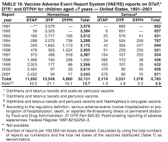 Vaccine Injury Table Surveillance For Safety After Immunization Vaccine Adverse Event