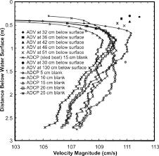 errors in acoustic doppler profiler velocity measurements caused
