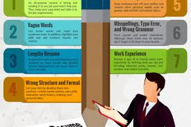 Resume Mistakes 100 Resume Mistakes 11 Terrifying Resume Mistakes Koru 8