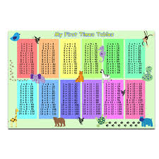 100x100 Multiplication Table Times Table Poster Ebay