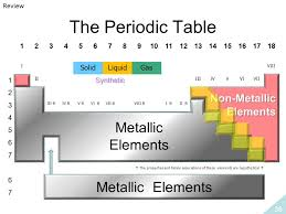 Solid Liquid Gas Periodic Table Chapter 1 The Organization Of Matter Ppt Download