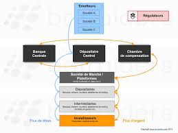 chambre de compensation comprendre la bourse et fonctionnement les organisateurs 2 3