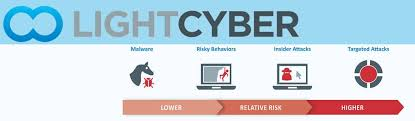 Light Cyber Cohesion Network Technologies