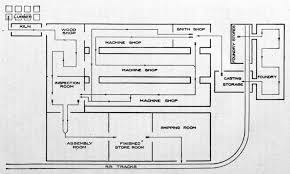 Machine Shop Floor Plans by File Layout And Routing Of A Typical Manufacturing Plant 1909 Jpg