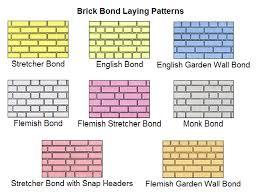 concrete bricks and blocks and stones