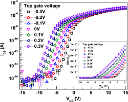 role of deposition and annealing of the top gate dielectric in a