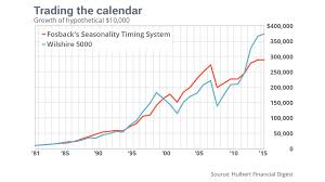 how stocks perform before and after thanksgiving marketwatch