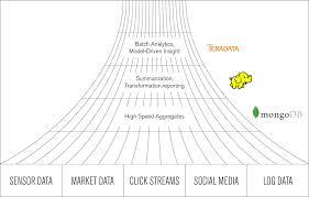 Mongodb Map Reduce Real Time Analytics Mongodb