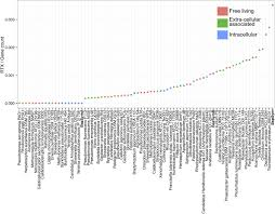 abundant toxin related genes in the genomes of beneficial