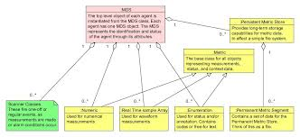file ieee11073 phd mds uml object diagram jpg wikimedia commons