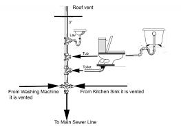 Plumbing Rough by Plumbing Rough In Plumbing Diy Home Improvement Diychatroom