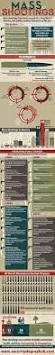 best 25 sociology ideas on pinterest political sociology mass shootings acceleration infographic