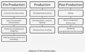 pre production templates 100 images 7 production budget