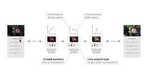 Search Design by Sequential Line Search For Efficient Visual Design Optimization By