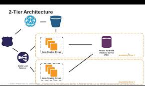 architecture web application architecture diagram style home