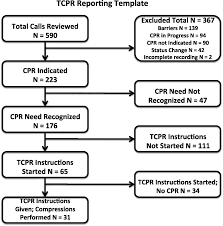 a standardized template for measuring and reporting telephone pre