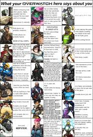 What Is Your Meme - what your overwatch hero says about you overwatch know your meme